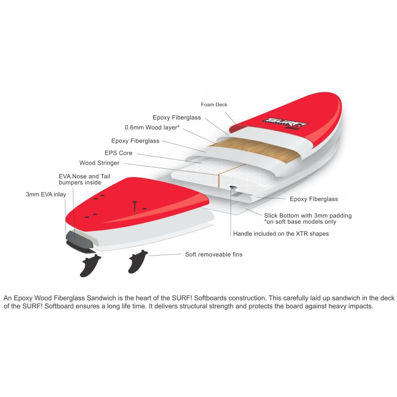 Surfboard BUGZ SURF! Softboard 8.6 Wide Body